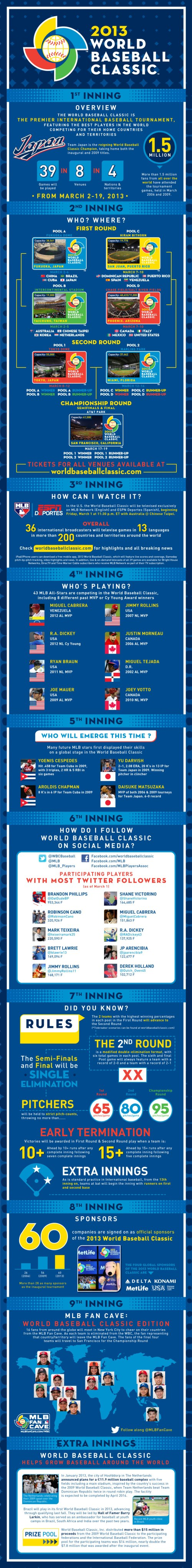 Infographic - World Baseball Classic - English