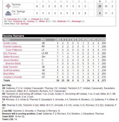 The box score from last night's big win over Colorado Springs.