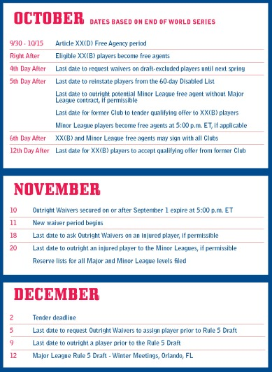 2013 MLB Important Dates