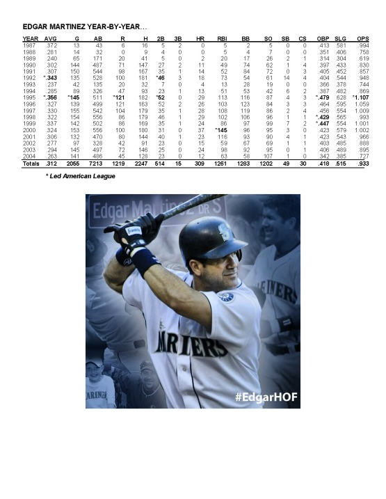 Edgar_Martinez_Page_9