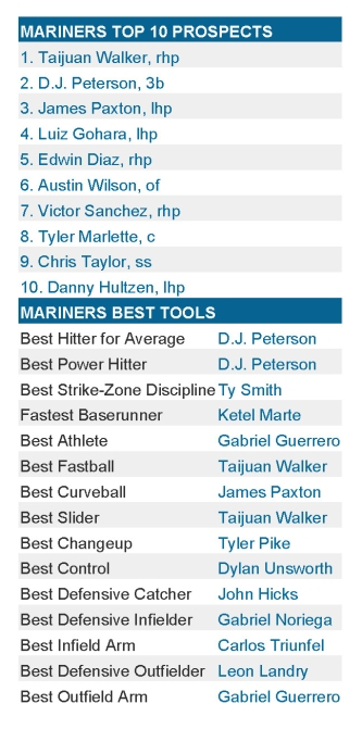 MARINERS TOP 10 PROSPECTS