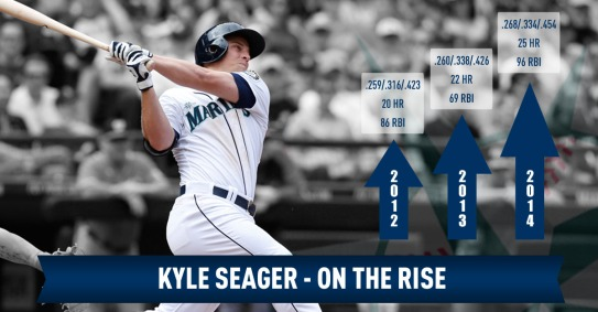 Seager - on the rise