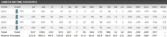 Seager_Stats