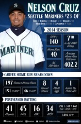 SEA_Nelson_Cruz_Infographic