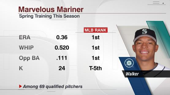 Taijuan Walker's spring training numbers have got people's attention.