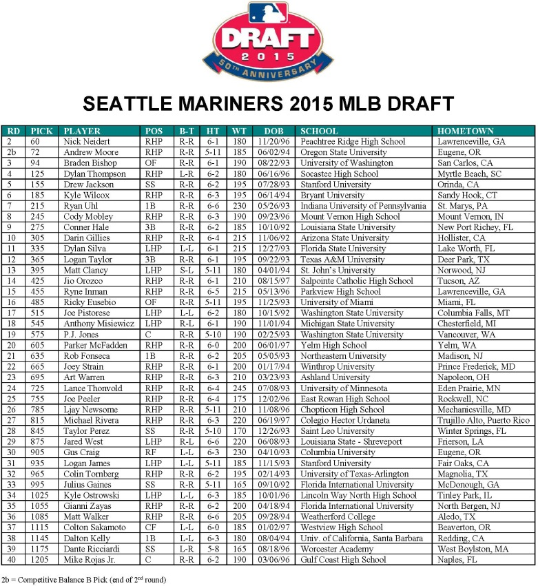 2015 SEA Draft Selections