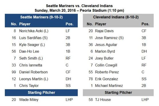 CLE-SEA Lineup