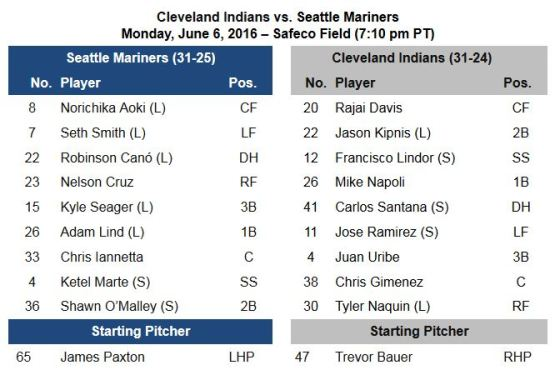 06.06 Lineup CLE-SEA