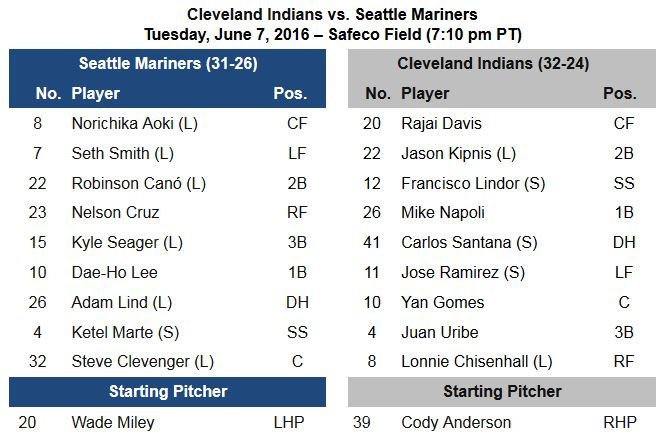 06.07 Lineup CLE-SEA