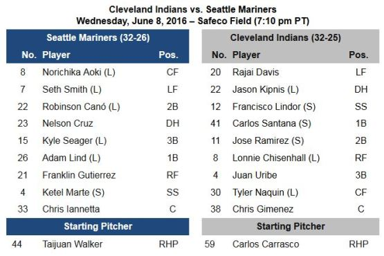 06.08 Lineup CLE-SEA