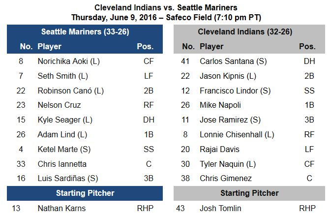 6.9 Lineup CLE-SEA