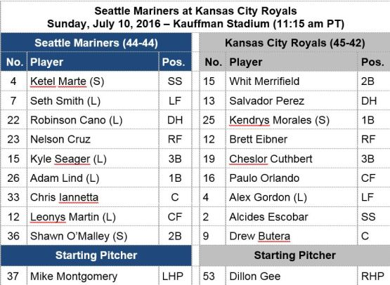 Today;s lineup